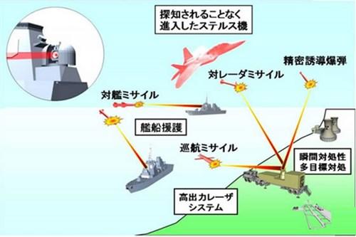 Cùng với súng bắn điện từ, 27DD còn trang bị cả hệ thống phòng thủ bằng laser.